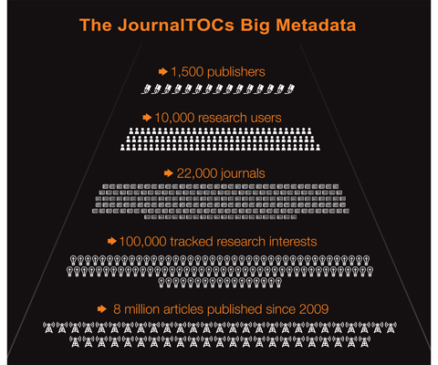 JournalTOCs Big Metadata